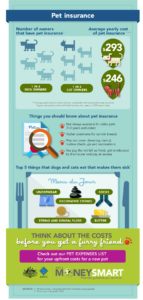 the cost of pet insurance in australia infographics